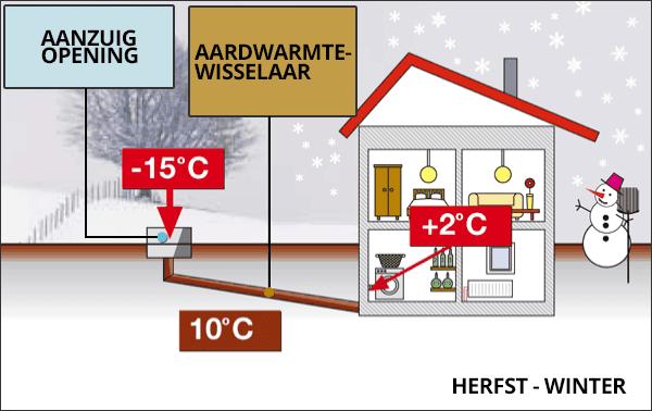 Werking van de Canadese Put, aardwarmtewisselaar, tijdens de winter - © Bouwplannen.be