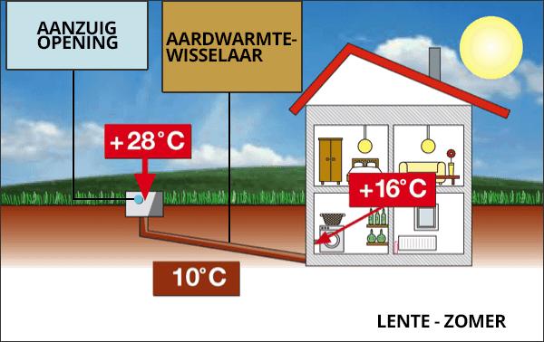 Werking van de Canadese Put, aardwarmtewisselaar, tijdens de zomer - © Bouwplannen.be