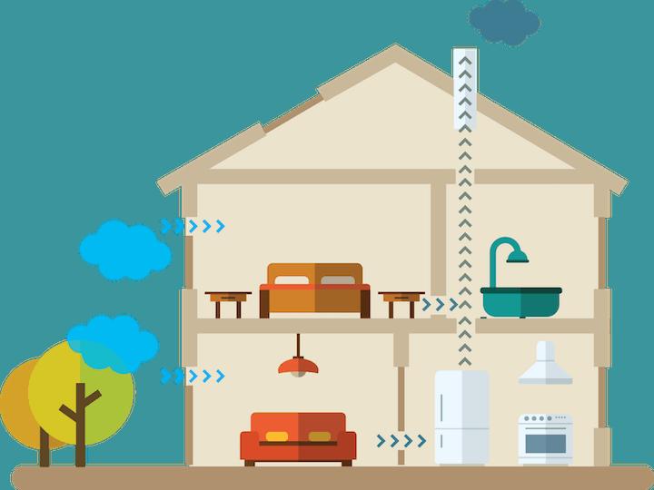 Werking Ventilatiesysteem A