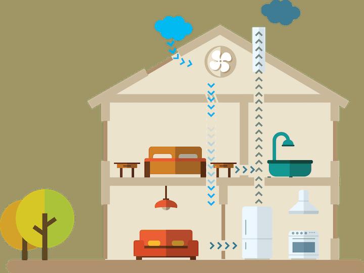 Ventilatiesysteem B: Werking